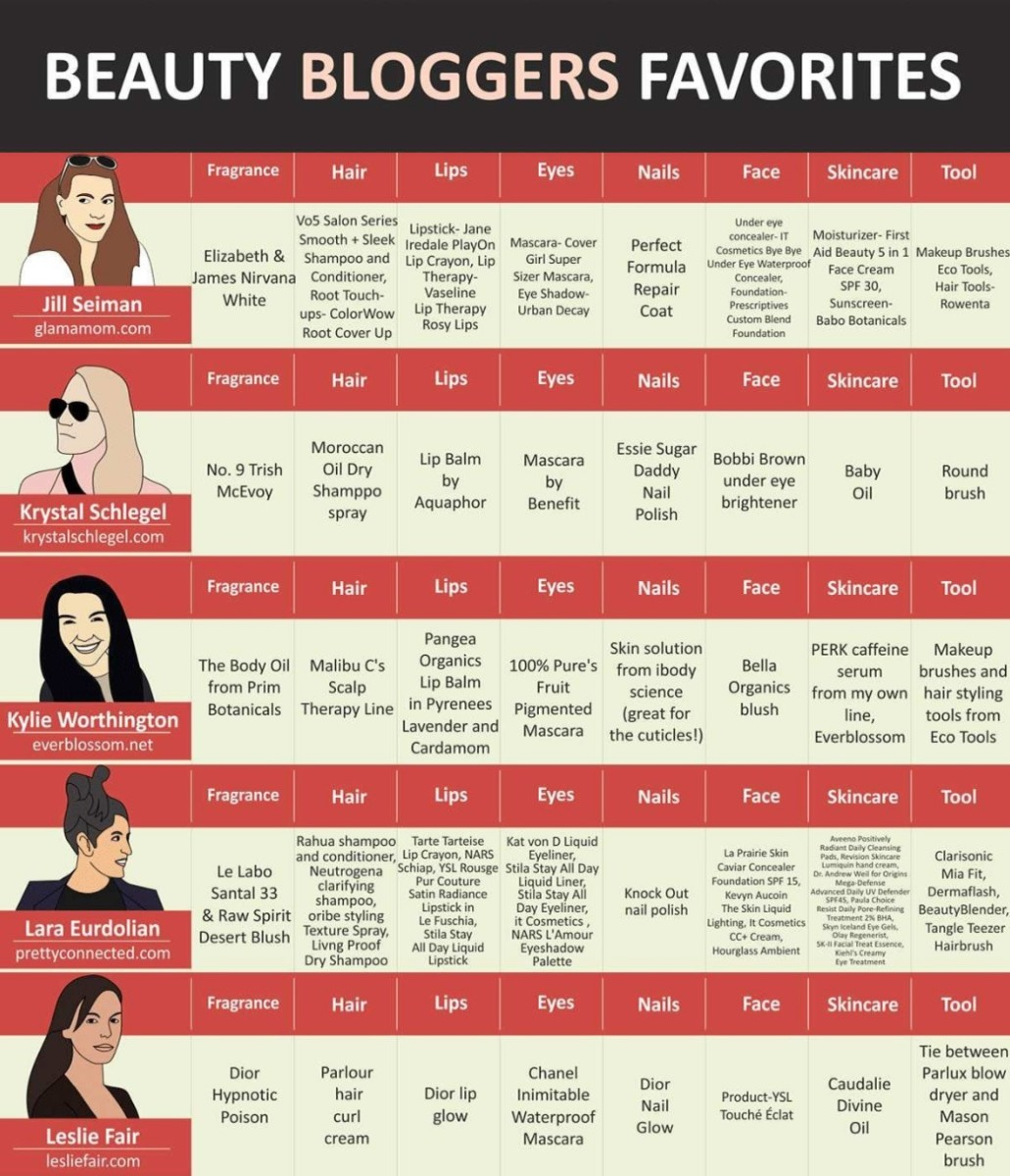 top-beauty-bloggers