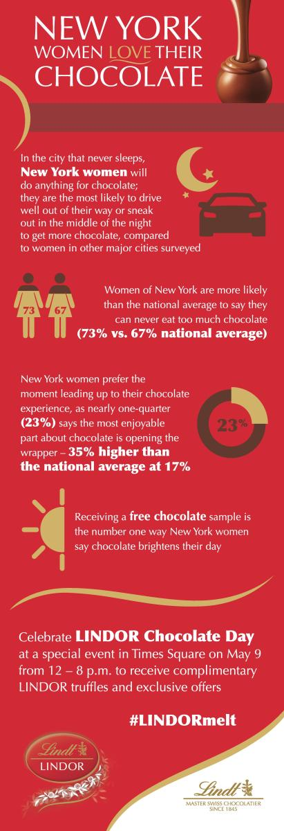 lindt-infographic